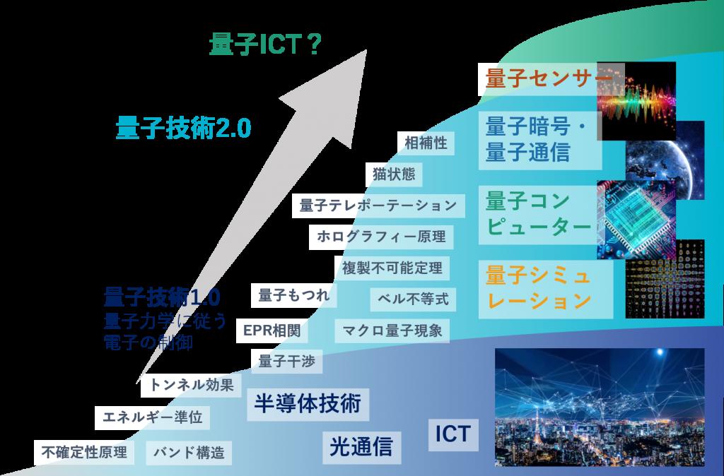 量子技術2.0から量子ICTへ ~量...